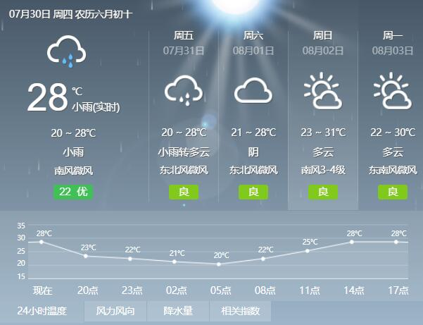 西安突降大雨1个多小时,周至猕猴桃基地也降雨了