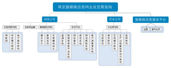 周至猕猴桃信息网架构规划