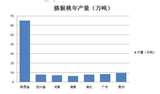 2015中国猕猴桃报告:<a href=http://www.029mht.com/shanximihoutao/ target=_blank class=infotextkey>陕西猕猴桃</a>产量第一.jpg