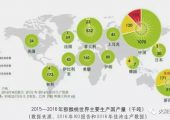 中国猕猴桃产业发展现状分析!